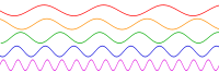 200px-Sine_waves_different_frequencies